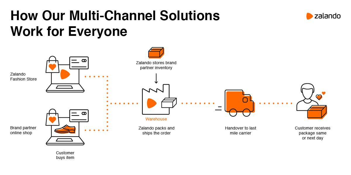 Multi-Channel Solutions featured image